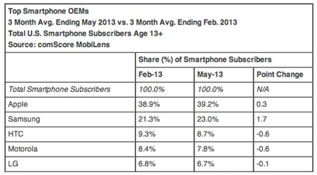 smartphone, iOS, Android, Apple, Samsung, BlackBerry 10, Windows Phone