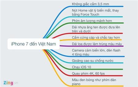 iPhone 7 da xuat hien tai Viet Nam: Nut Home moi, chong nuoc hinh anh 1