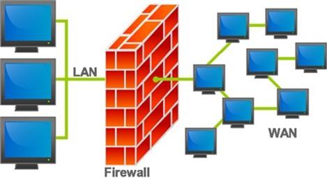 Tường lửa cho hệ thống mạng  – Các khái niệm cơ bản