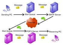 Các máy chủ chức năng trong hệ thống mạng LAN/WAN