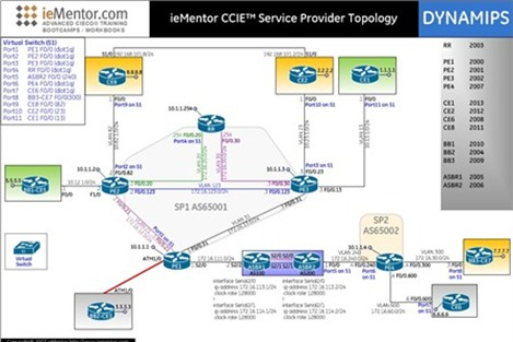 Xây dựng mạng ảo – Phần 2: Mạng thiết bị Cisco