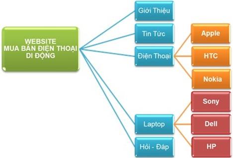 Joomla – Thiết kế web động dễ như chơi (Phần 06)