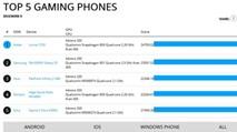 Nokia 1520 vượt mặt Galaxy S5 trong game
