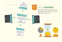 Trình duyệt Cốc Cốc thêm tính năng download torrent