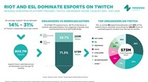 Game thủ đã xem hơn 800 triệu giờ eSports trên Twitch trong 10 tháng qua