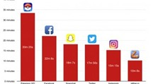 Game thủ chơi Pokemon GO còn nhiều hơn vào Facebook và Twitter
