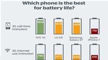 Pin iPhone 7 thua kém nhiều đối thủ Android