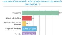 Samsung thiệt hại hàng trăm tỷ khi thu hồi Note 7 ở VN